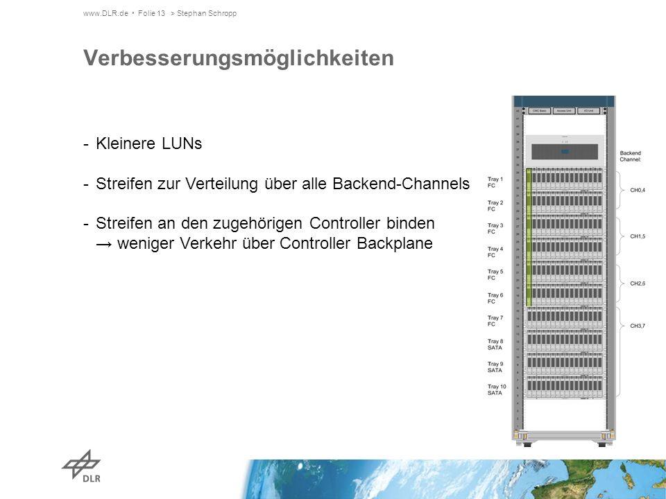 www.DLR.de Folie 13> Stephan Schropp Verbesserungsmöglichkeiten -Kleinere LUNs -Streifen zur Verteilung über alle Backend-Channels -Streifen an den zugehörigen Controller binden weniger Verkehr über Controller Backplane
