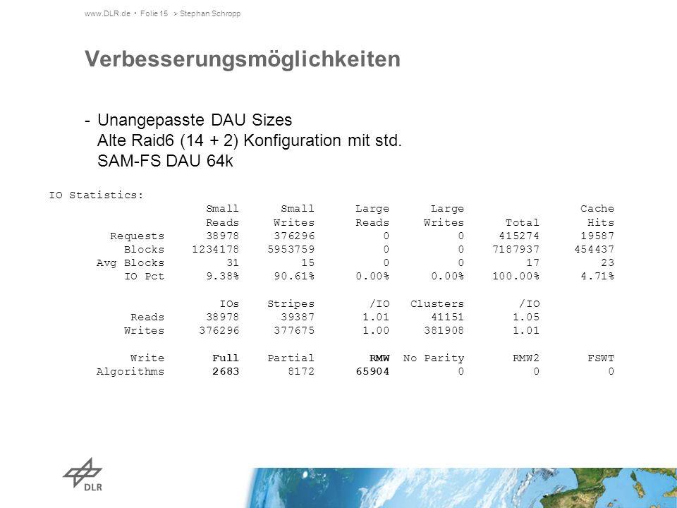 www.DLR.de Folie 15> Stephan Schropp Verbesserungsmöglichkeiten -Unangepasste DAU Sizes Alte Raid6 (14 + 2) Konfiguration mit std.