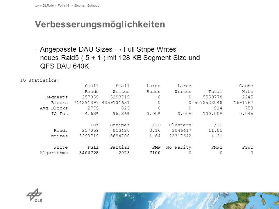 www.DLR.de Folie 16> Stephan Schropp Verbesserungsmöglichkeiten -Angepasste DAU Sizes Full Stripe Writes neues Raid5 ( 5 + 1 ) mit 128 KB Segment Size und QFS DAU 640K IO Statistics: Small Small Large Large Cache Reads Writes Reads Writes Total Hits Requests 257059 5293719 0 0 5550778 2245 Blocks 714391397 4359131651 0 0 5073523048 1691767 Avg Blocks 2779 823 0 0 914 753 IO Pct 4.63% 95.36% 0.00% 0.00% 100.00% 0.04% IOs Stripes /IO Clusters /IO Reads 257059 813420 3.16 3046417 11.85 Writes 5293719 8694700 1.64 22317642 4.21 Write Full Partial RMW No Parity RMW2 FSWT Algorithms 3406728 2073 7100 0 0 0