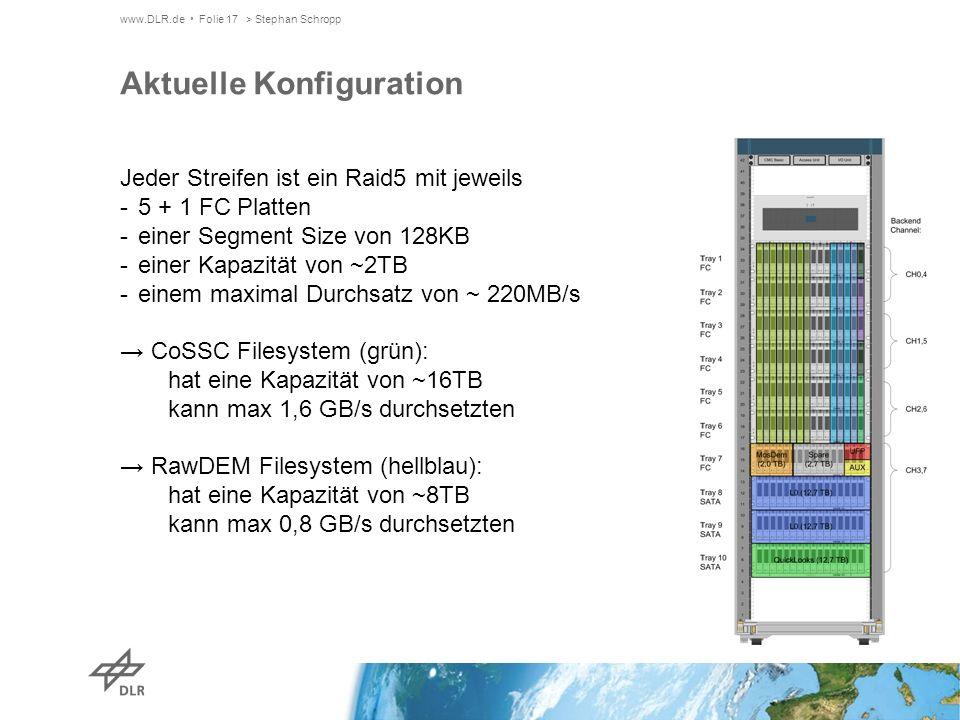 www.DLR.de Folie 17> Stephan Schropp Aktuelle Konfiguration Jeder Streifen ist ein Raid5 mit jeweils -5 + 1 FC Platten -einer Segment Size von 128KB -einer Kapazität von ~2TB -einem maximal Durchsatz von ~ 220MB/s CoSSC Filesystem (grün): hat eine Kapazität von ~16TB kann max 1,6 GB/s durchsetzten RawDEM Filesystem (hellblau): hat eine Kapazität von ~8TB kann max 0,8 GB/s durchsetzten