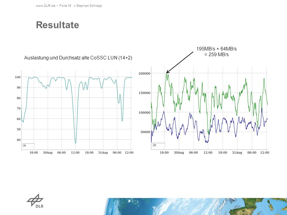 www.DLR.de Folie 18> Stephan Schropp Resultate Auslastung und Durchsatz alte CoSSC LUN (14+2) 195MB/s + 64MB/s = 259 MB/s