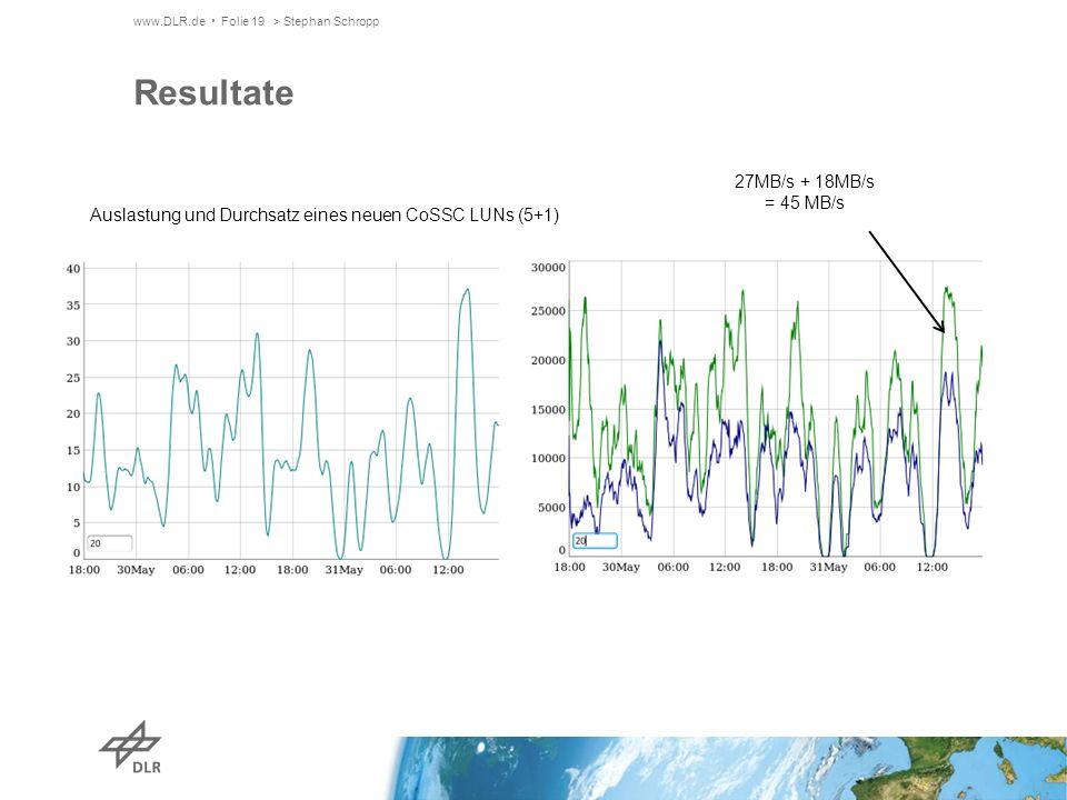 www.DLR.de Folie 19> Stephan Schropp Resultate Auslastung und Durchsatz eines neuen CoSSC LUNs (5+1) 27MB/s + 18MB/s = 45 MB/s