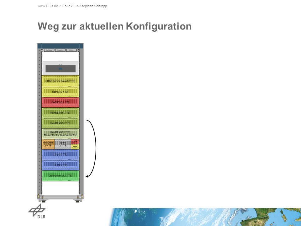 www.DLR.de Folie 21> Stephan Schropp Weg zur aktuellen Konfiguration
