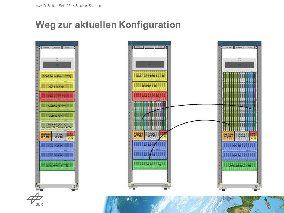 www.DLR.de Folie 23> Stephan Schropp Weg zur aktuellen Konfiguration