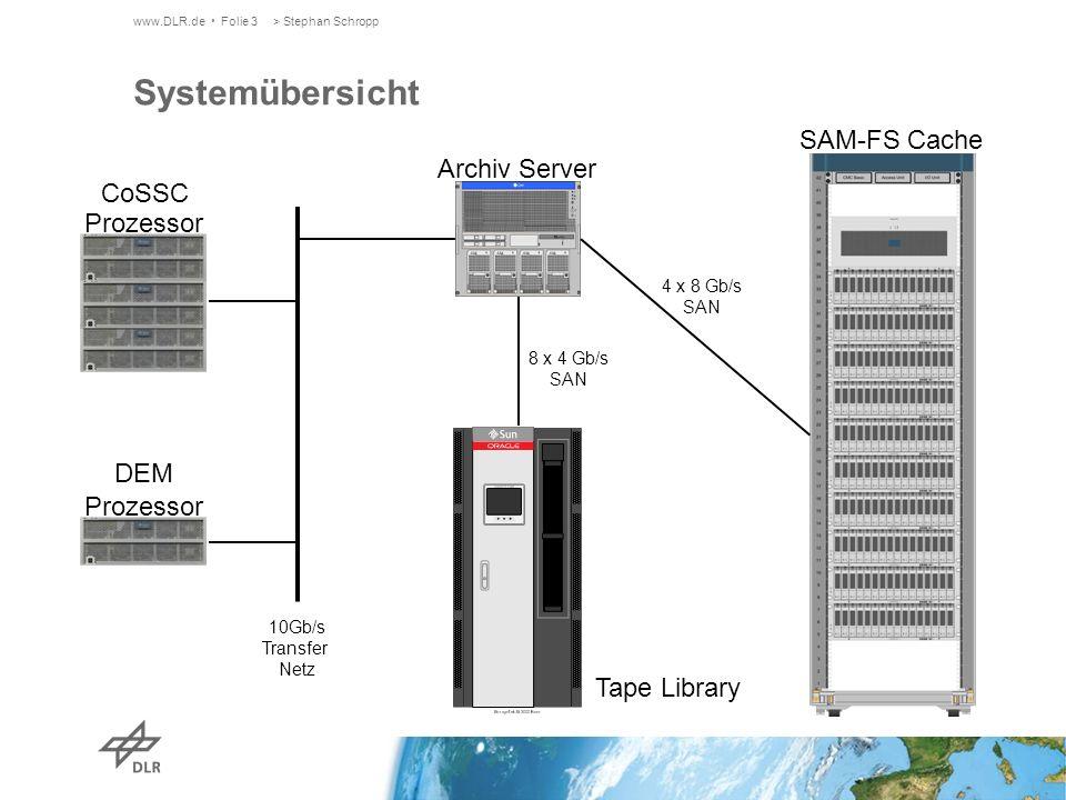 www.DLR.de Folie 3> Stephan Schropp Systemübersicht Archiv Server SAM-FS Cache CoSSC Prozessor DEM Prozessor 10Gb/s Transfer Netz 4 x 8 Gb/s SAN 8 x 4 Gb/s SAN Tape Library