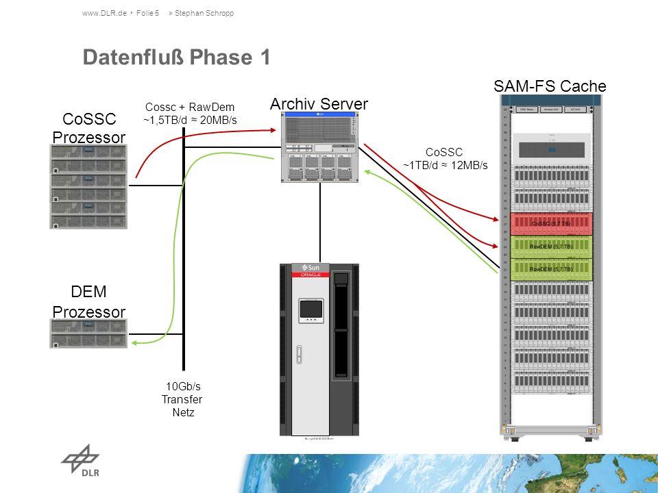www.DLR.de Folie 5> Stephan Schropp Datenfluß Phase 1 Archiv Server SAM-FS Cache CoSSC Prozessor DEM Prozessor 10Gb/s Transfer Netz Cossc + RawDem ~1,5TB/d 20MB/s CoSSC ~1TB/d 12MB/s
