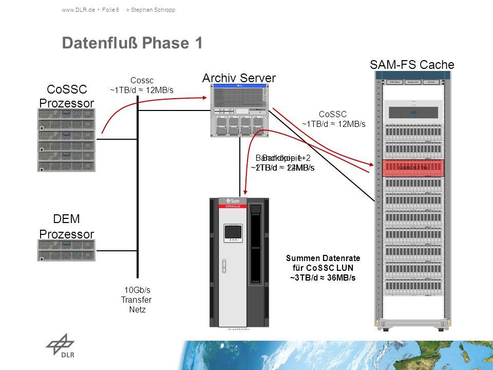 www.DLR.de Folie 6> Stephan Schropp Datenfluß Phase 1 Archiv Server SAM-FS Cache CoSSC Prozessor DEM Prozessor 10Gb/s Transfer Netz Cossc ~1TB/d 12MB/s CoSSC ~1TB/d 12MB/s Bandkopie ~1TB/d 12MB/s Bandkopie 1+2 ~2TB/d 24MB/s Summen Datenrate für CoSSC LUN ~3TB/d 36MB/s