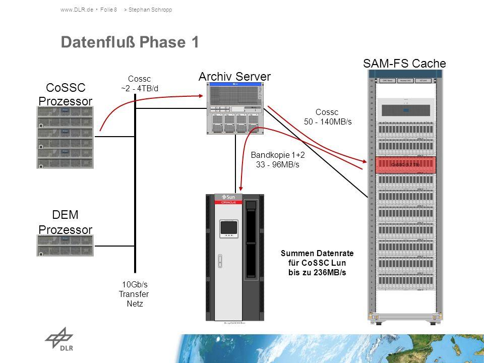 Bandkopie 1+2 33 - 96MB/s www.DLR.de Folie 8> Stephan Schropp Datenfluß Phase 1 Archiv Server SAM-FS Cache CoSSC Prozessor DEM Prozessor 10Gb/s Transfer Netz Cossc ~2 - 4TB/d Cossc 50 - 140MB/s Summen Datenrate für CoSSC Lun bis zu 236MB/s