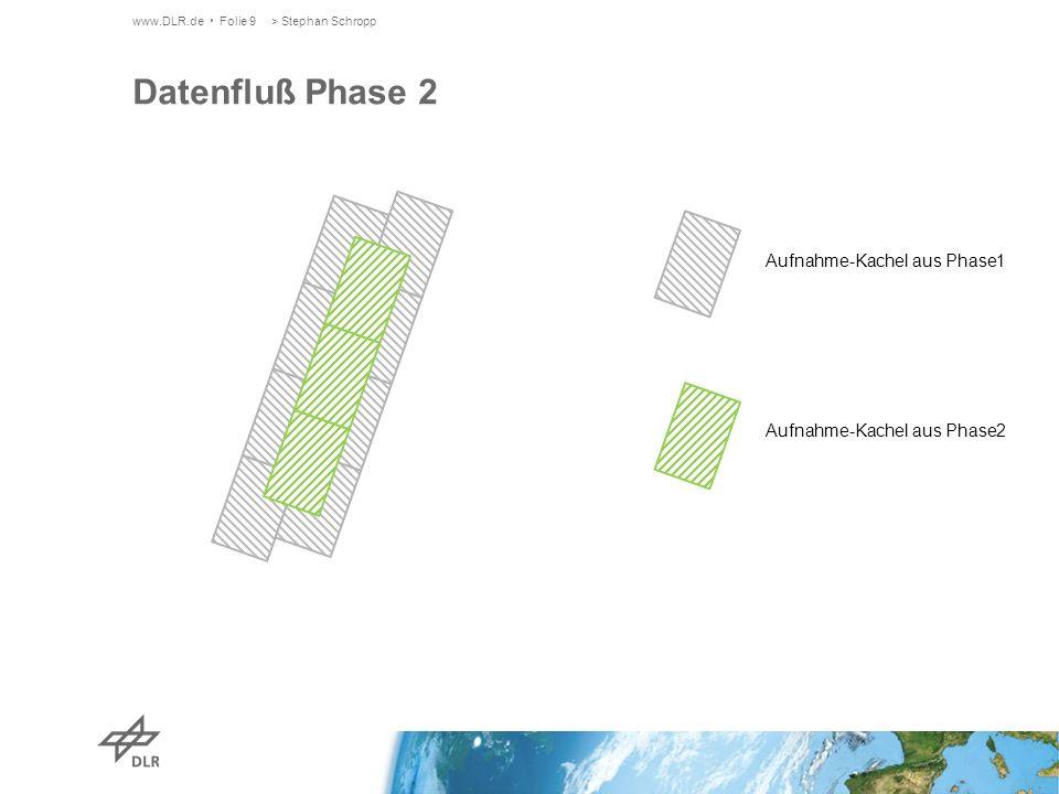 www.DLR.de Folie 9> Stephan Schropp Datenfluß Phase 2 Aufnahme-Kachel aus Phase1 Aufnahme-Kachel aus Phase2