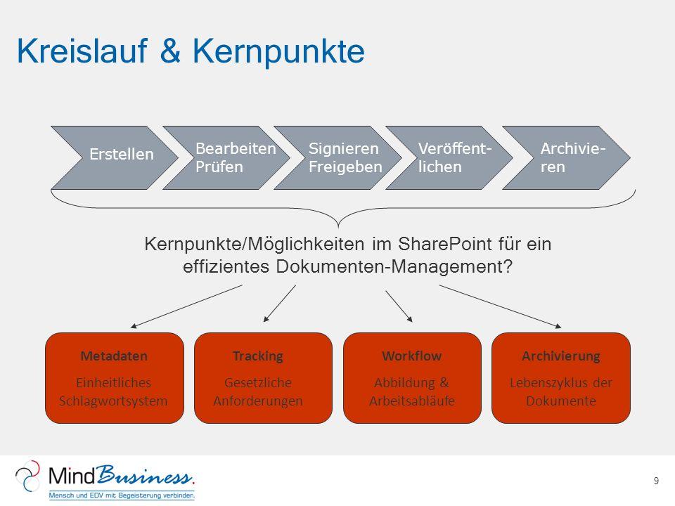 Kreislauf & Kernpunkte 9 Kernpunkte/Möglichkeiten im SharePoint für ein effizientes Dokumenten-Management? Erstellen Bearbeiten Prüfen Signieren Freig