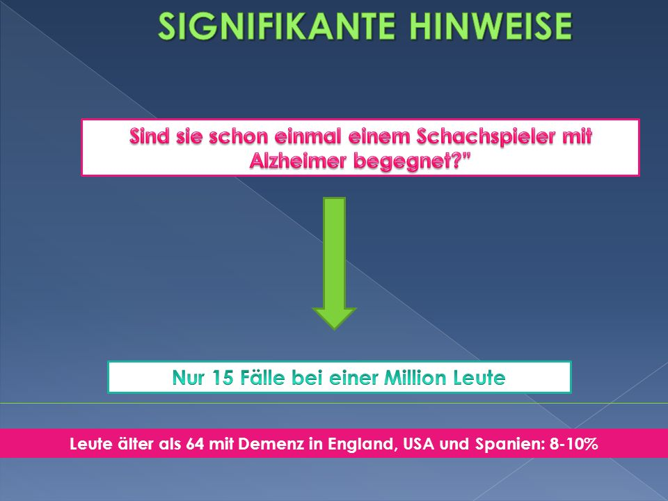Leute älter als 64 mit Demenz in England, USA und Spanien: 8-10%