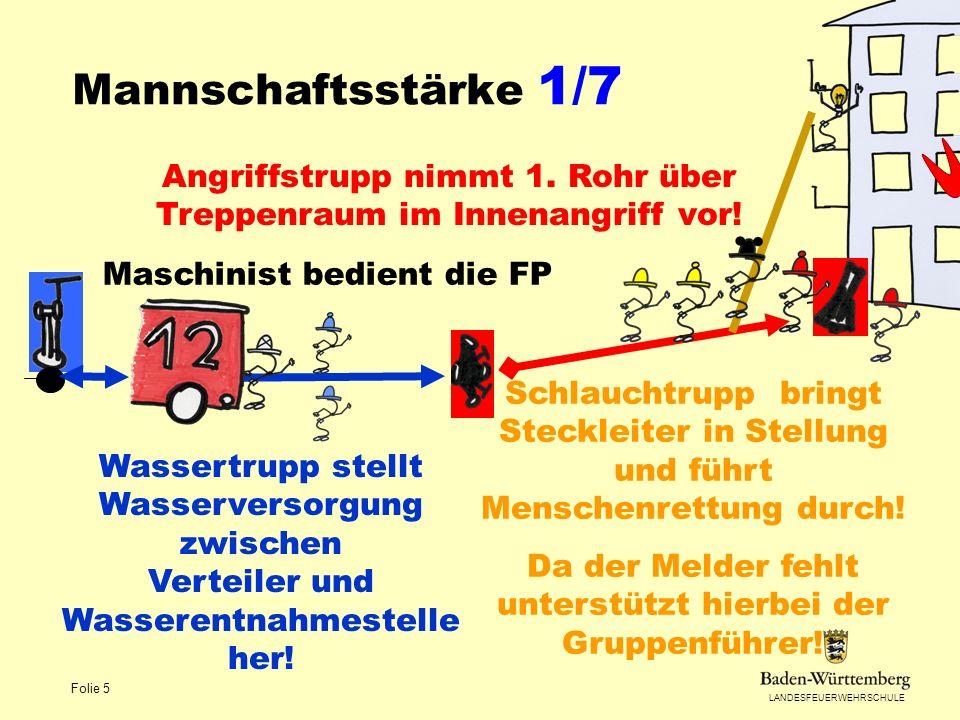 LANDESFEUERWEHRSCHULE Folie 5 Mannschaftsstärke 1/7 Angriffstrupp nimmt 1. Rohr über Treppenraum im Innenangriff vor! Schlauchtrupp bringt Steckleiter