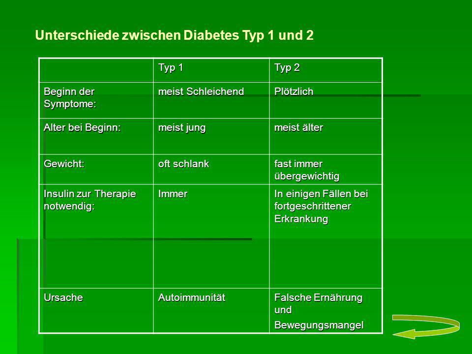 Typ 1 Typ 2 Beginn der Symptome: meist Schleichend Plötzlich Alter bei Beginn: meist jung meist älter Gewicht: oft schlank fast immer übergewichtig In