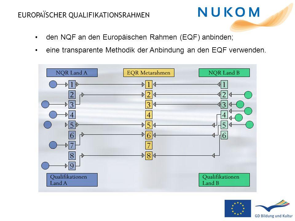EUROPAÏSCHER QUALIFIKATIONSRAHMEN den NQF an den Europäischen Rahmen (EQF) anbinden; eine transparente Methodik der Anbindung an den EQF verwenden.
