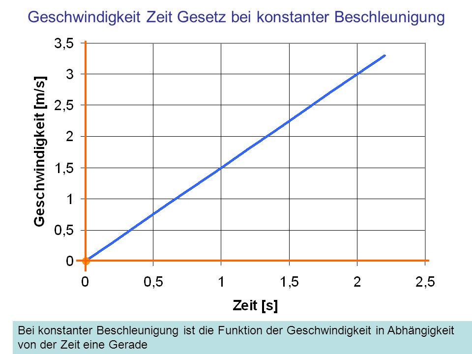 Geschwindigkeit Zeit Gesetz bei konstanter Beschleunigung Bei konstanter Beschleunigung ist die Funktion der Geschwindigkeit in Abhängigkeit von der Z