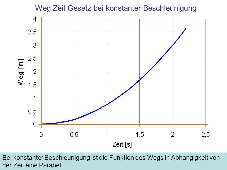Weg Zeit Gesetz bei konstanter Beschleunigung Bei konstanter Beschleunigung ist die Funktion des Wegs in Abhängigkeit von der Zeit eine Parabel