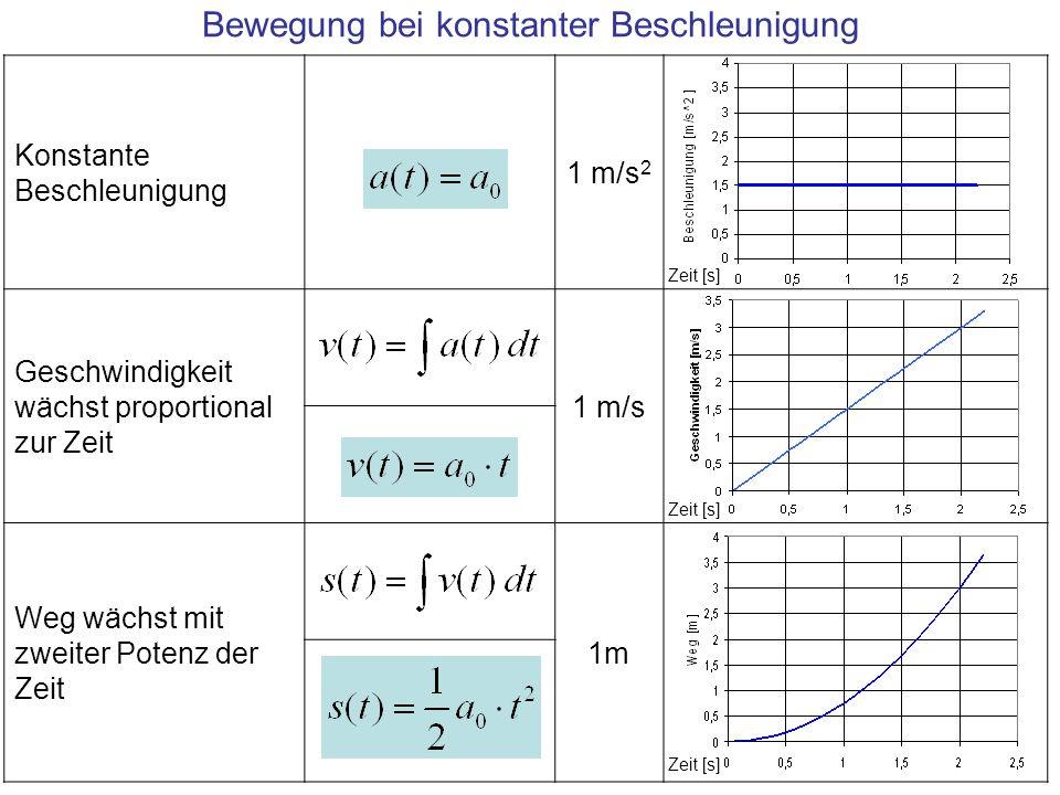 Konstante Beschleunigung 1 m/s 2 Geschwindigkeit wächst proportional zur Zeit 1 m/s Weg wächst mit zweiter Potenz der Zeit 1m Bewegung bei konstanter