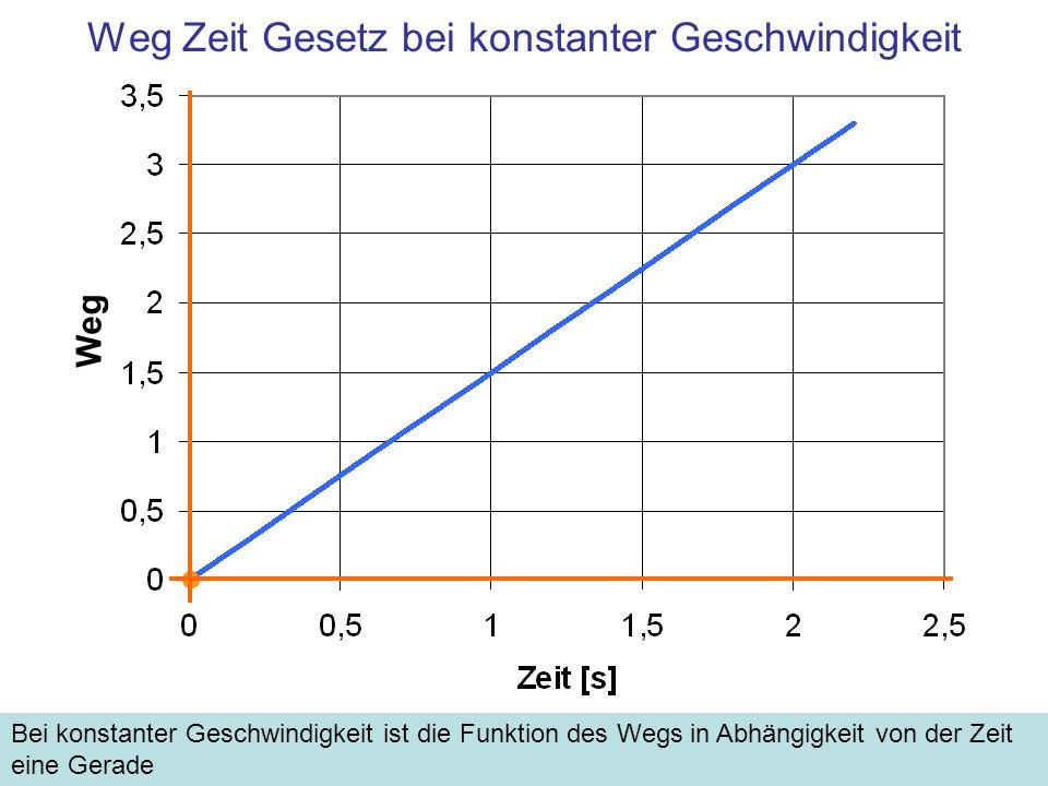Weg Zeit Gesetz bei konstanter Geschwindigkeit Bei konstanter Geschwindigkeit ist die Funktion des Wegs in Abhängigkeit von der Zeit eine Gerade Weg