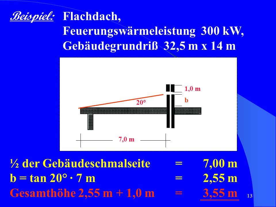 13 Beispiel: Flachdach, Feuerungswärmeleistung 300 kW, Gebäudegrundriß 32,5 m x 14 m 1,0 m 20° 7,0 m ½ der Gebäudeschmalseite= 7,00 m b = tan 20° · 7