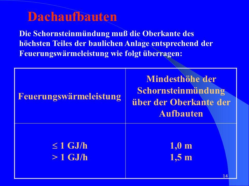 14 Dachaufbauten Die Schornsteinmündung muß die Oberkante des höchsten Teiles der baulichen Anlage entsprechend der Feuerungswärmeleistung wie folgt ü