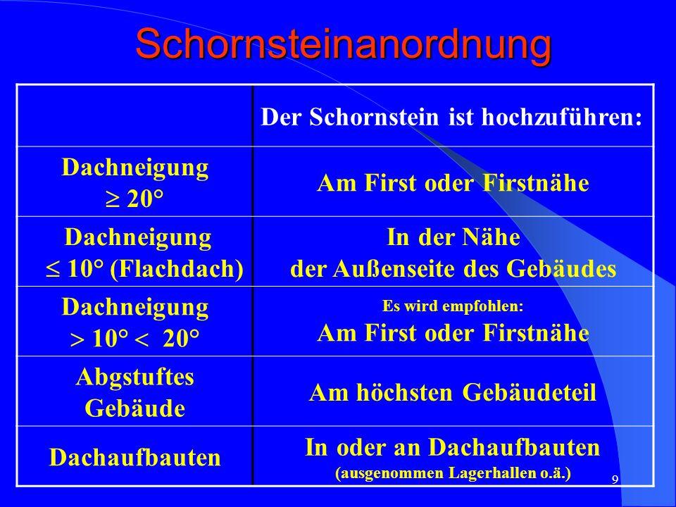 9Schornsteinanordnung Der Schornstein ist hochzuführen: Dachneigung 20° Am First oder Firstnähe Dachneigung 10° (Flachdach) In der Nähe der Außenseite