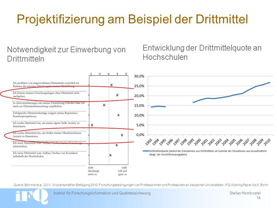 Institut für Forschungsinformation und Qualitätssicherung Stefan Hornbostel 14 Projektifizierung am Beispiel der Drittmittel Notwendigkeit zur Einwerbung von Drittmitteln Quelle: Böhmer et al.