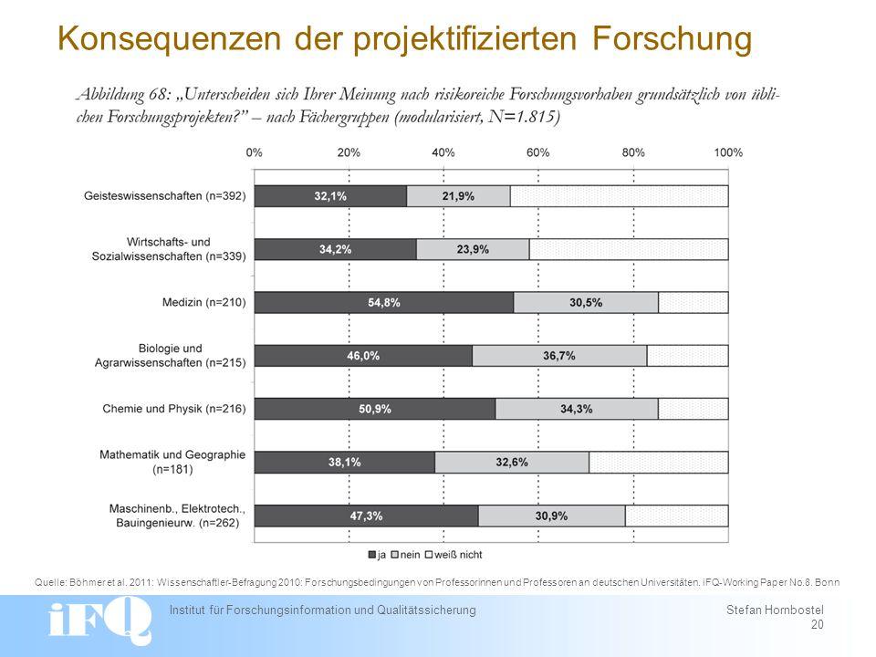 Konsequenzen der projektifizierten Forschung Institut für Forschungsinformation und Qualitätssicherung Stefan Hornbostel 20 Quelle: Böhmer et al.