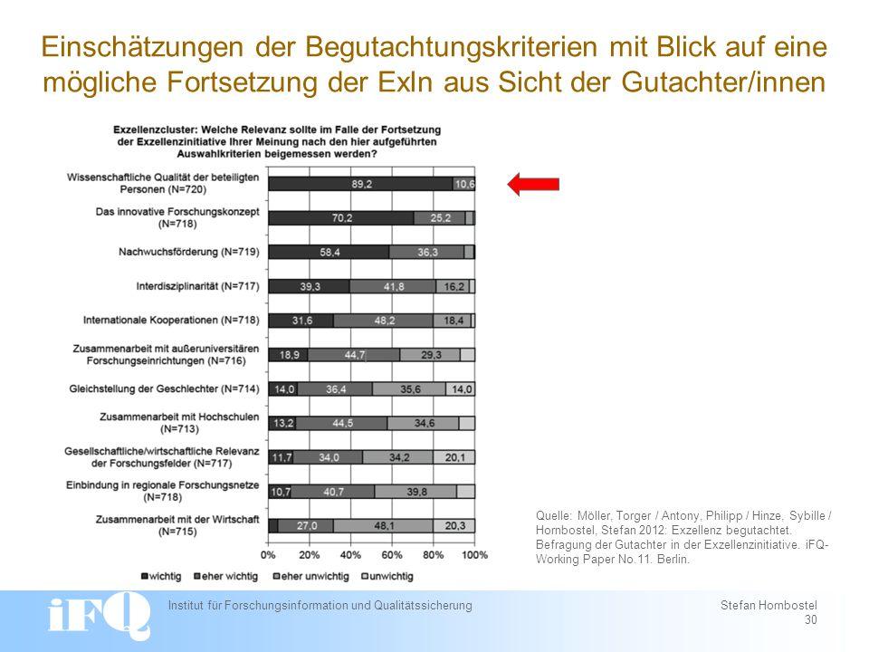 Institut für Forschungsinformation und Qualitätssicherung Stefan Hornbostel 30 Quelle: Möller, Torger / Antony, Philipp / Hinze, Sybille / Hornbostel, Stefan 2012: Exzellenz begutachtet.