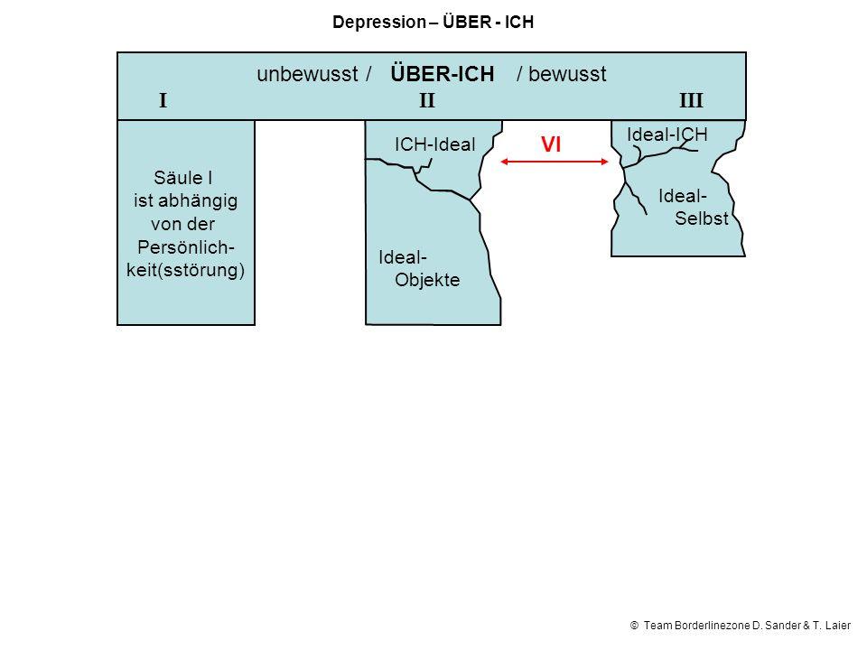 © Team Borderlinezone D. Sander & T. Laier unbewusst / ÜBER-ICH/ bewusst IIIIII Säule I ist abhängig von der Persönlich- keit(sstörung) VI Depression