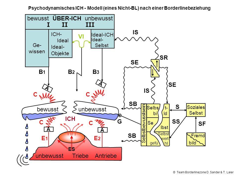 © Team Borderlinezone D. Sander & T. Laier Psychodynamisches ICH - Modell (eines Nicht-BL) nach einer Borderlinebeziehung bewusst ÜBER-ICH unbewusst I