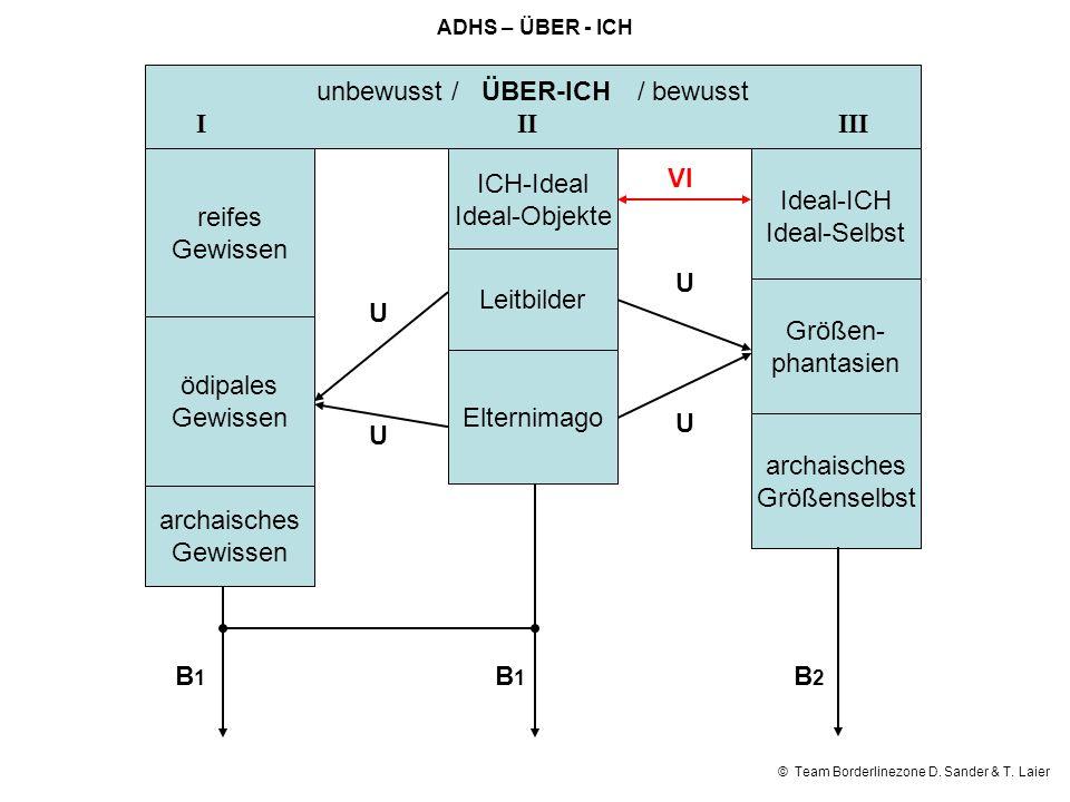 © Team Borderlinezone D. Sander & T. Laier unbewusst / ÜBER-ICH/ bewusst IIIIII reifes Gewissen ödipales Gewissen archaisches Gewissen ICH-Ideal Ideal