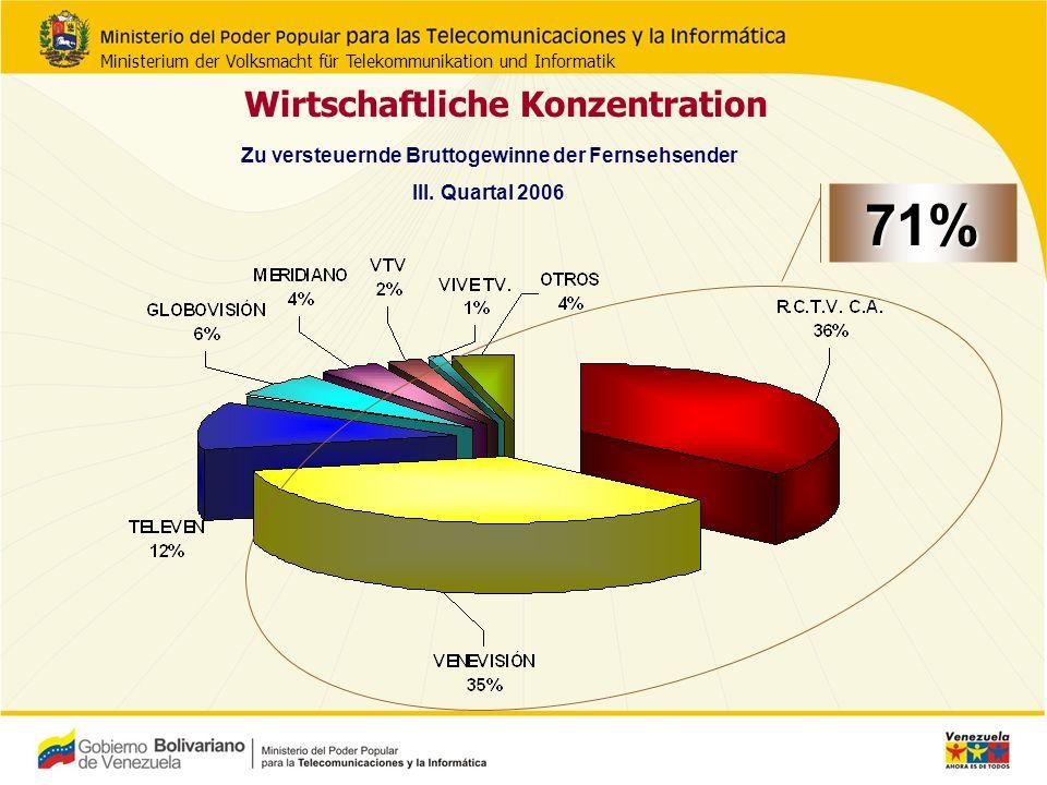Wirtschaftliche Konzentration 71% Zu versteuernde Bruttogewinne der Fernsehsender III.