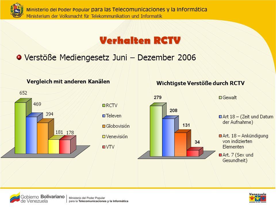 Verhalten RCTV Verstöße Mediengesetz Juni – Dezember 2006 Wichtigste Verstöße durch RCTV Vergleich mit anderen Kanälen Ministerium der Volksmacht für Telekommunikation und Informatik