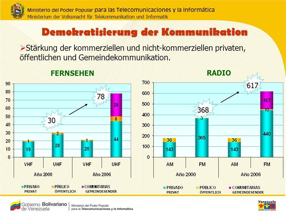 Demokratisierung der Kommunikation Wachstum der nationalen Fernsehproduktion, einschließlich 5,5 Stunden täglich aus unabhängiger nationaler Produktion.