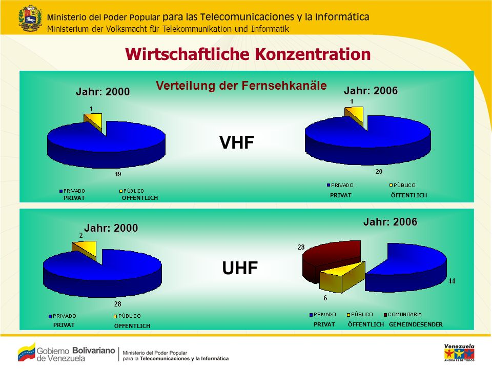 Wirtschaftliche Konzentration Verteilung der Radiosender MW UKW Jahr: 2000 Jahr: 2006 Jahr: 2000 Jahr: 2006 PRIVATÖFFENTLICHGEMEINDESENDER PRIVATÖFFENTLICH PRIVAT ÖFFENTLICH PRIVATÖFFENTLICH Ministerium der Volksmacht für Telekommunikation und Informatik