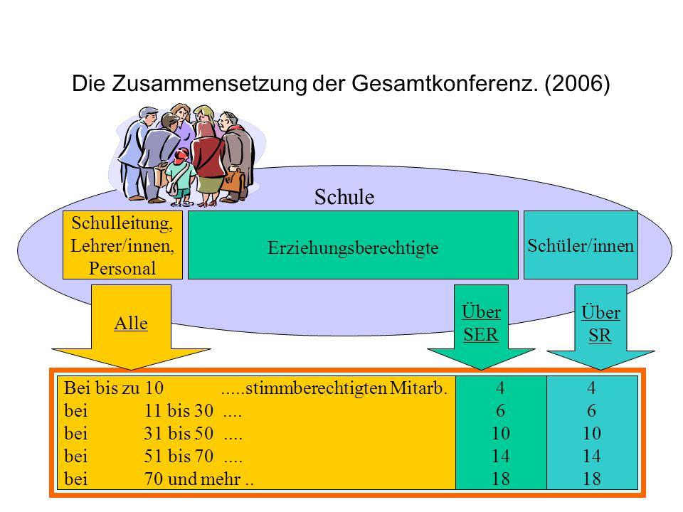 Schule Die Zusammensetzung der Gesamtkonferenz. (2006) 4 6 10 14 18 Bei bis zu 10.....stimmberechtigten Mitarb. bei 11 bis 30.... bei 31 bis 50.... be
