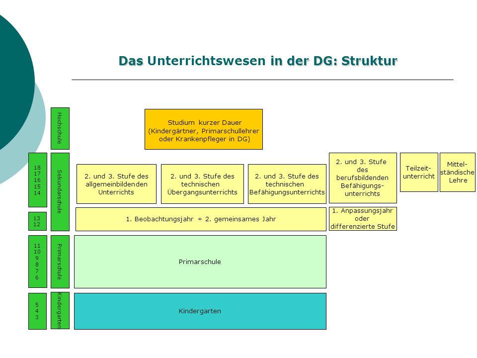 Das in der DG: Struktur Das Unterrichtswesen in der DG: Struktur Kindergarten Primarschule 2. und 3. Stufe des allgemeinbildenden Unterrichts 2. und 3