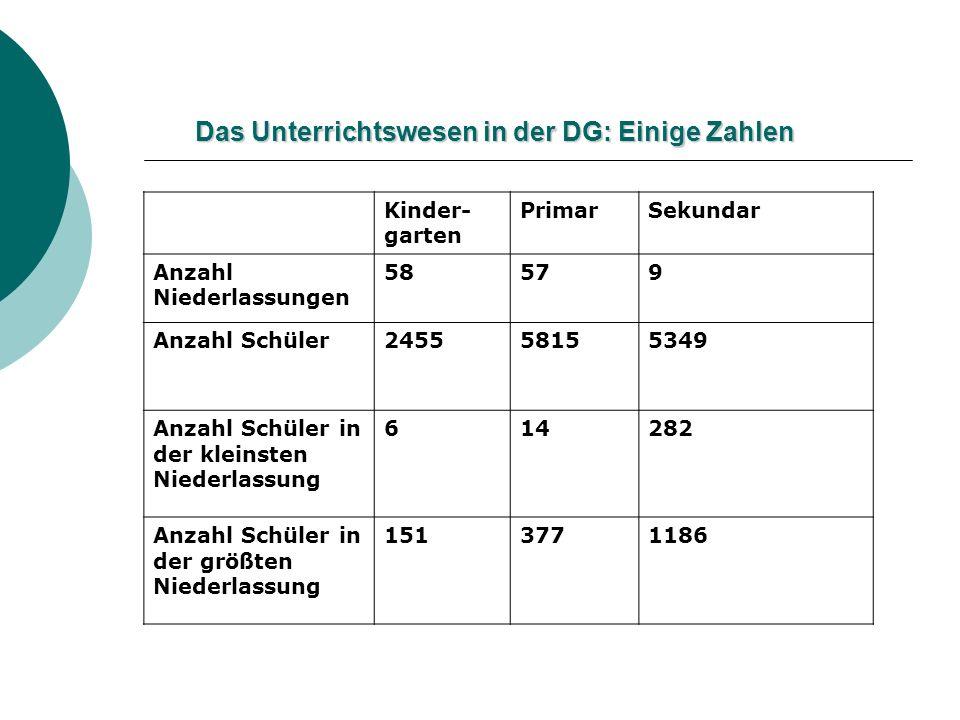 Das Unterrichtswesen in der DG: Einige Zahlen Kinder- garten PrimarSekundar Anzahl Niederlassungen 58579 Anzahl Schüler245558155349 Anzahl Schüler in