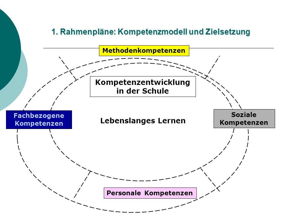 1. Rahmenpläne: Kompetenzmodell und Zielsetzung Kompetenzentwicklung in der Schule Lebenslanges Lernen Fachbezogene Kompetenzen Personale Kompetenzen