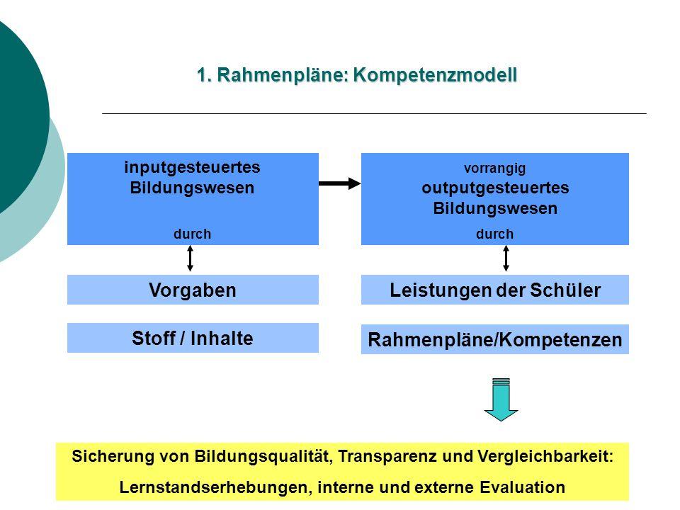 inputgesteuertes Bildungswesen durch vorrangig outputgesteuertes Bildungswesen durch Leistungen der SchülerVorgaben Rahmenpläne/Kompetenzen Stoff / In