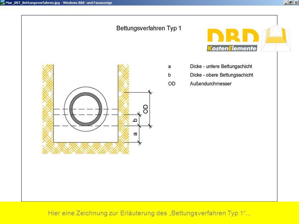 Hier eine Zeichnung zur Erläuterung des Bettungsverfahren Typ 1...