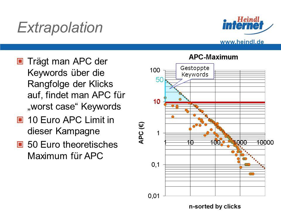 www.heindl.de Extrapolation Trägt man APC der Keywords über die Rangfolge der Klicks auf, findet man APC für worst case Keywords 10 Euro APC Limit in