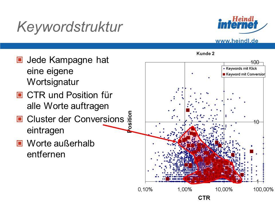 www.heindl.de Keywordstruktur Jede Kampagne hat eine eigene Wortsignatur CTR und Position für alle Worte auftragen Cluster der Conversions eintragen W