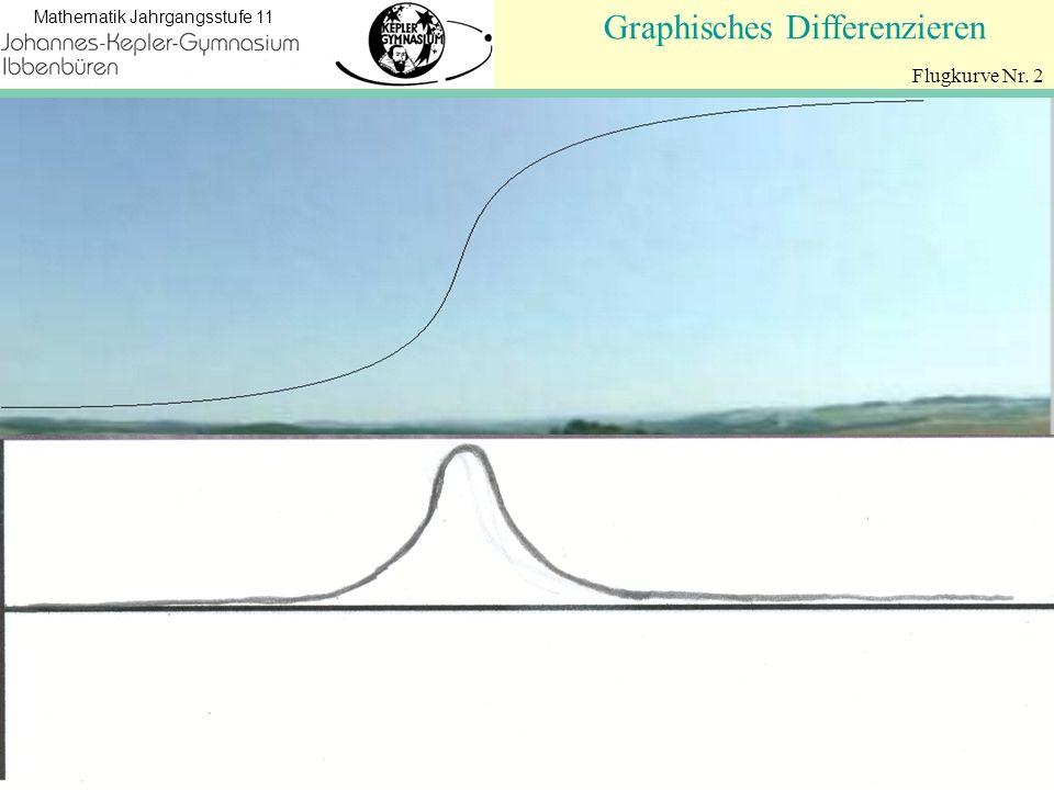 Koordinatengeometrie Mathematik Jahrgangsstufe 11 Flugkurve Nr. 2 Graphisches Differenzieren