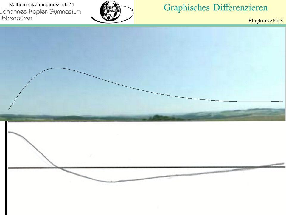 Koordinatengeometrie Mathematik Jahrgangsstufe 11 Graphisches Differenzieren Flugkurve Nr.3