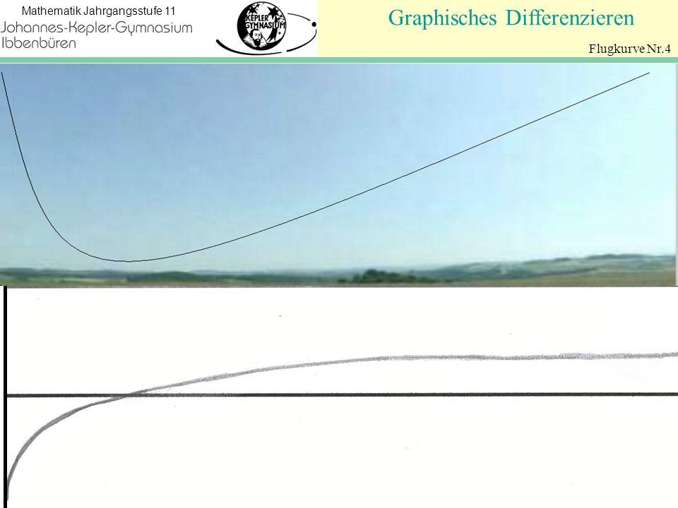 Koordinatengeometrie Mathematik Jahrgangsstufe 11 Graphisches Differenzieren Flugkurve Nr.4