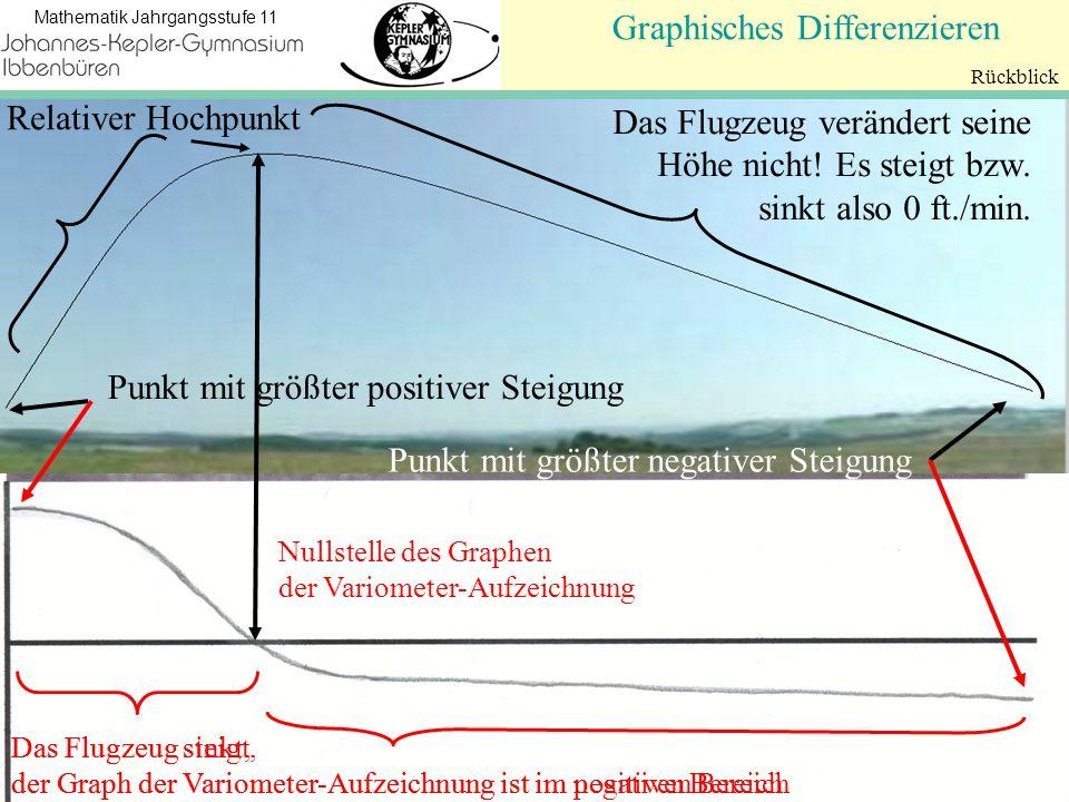 Koordinatengeometrie Mathematik Jahrgangsstufe 11 Graphisches Differenzieren Rückblick Relativer Hochpunkt Das Flugzeug steigt, der Graph der Variomet