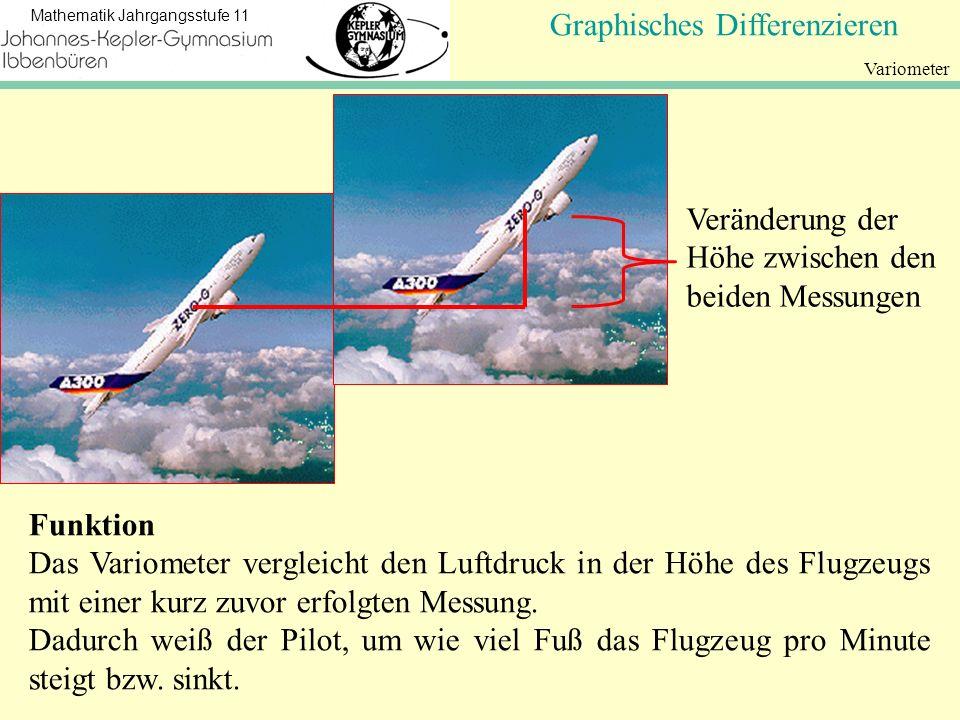 Koordinatengeometrie Mathematik Jahrgangsstufe 11 Graphisches Differenzieren Variometer Funktion Das Variometer vergleicht den Luftdruck in der Höhe d
