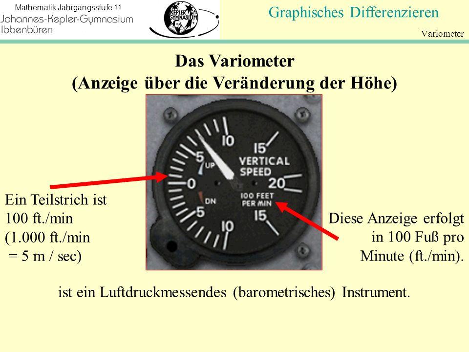 Koordinatengeometrie Mathematik Jahrgangsstufe 11 Variometer NullstellenGraphisches Differenzieren Ein Teilstrich ist 100 ft./min (1.000 ft./min = 5 m