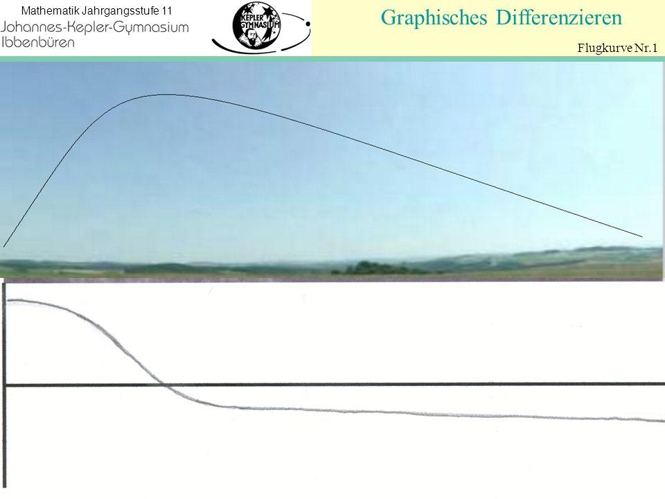 Koordinatengeometrie Mathematik Jahrgangsstufe 11 Graphisches Differenzieren Flugkurve Nr.1
